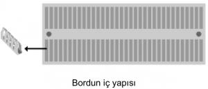 board iç yapısı