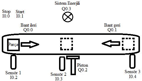 Konveyör Sistem 3